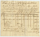 David Anthony invoice to Thomas Rotch, Providence 13 da 8 mo 1796